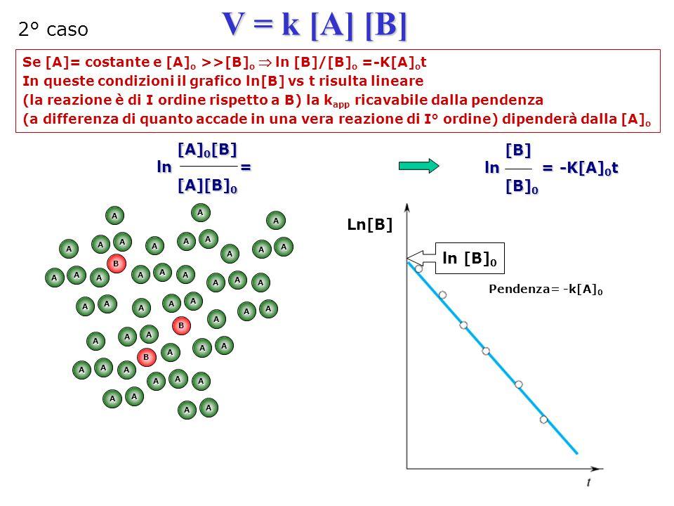 V = k [A] [B] 2° caso [A]0[B] [B] ln = ln = -K[A]0t [A][B]0 [B]0 Ln[B]